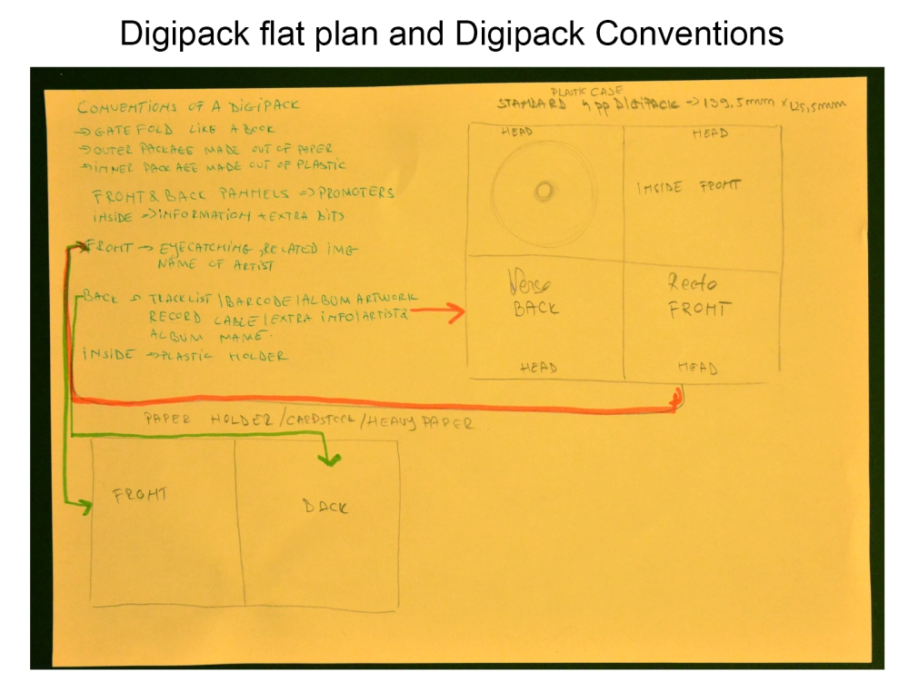 digipack plat plan and conventions